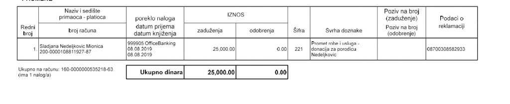 25.000rsd za Porodicu Nedeljković 1